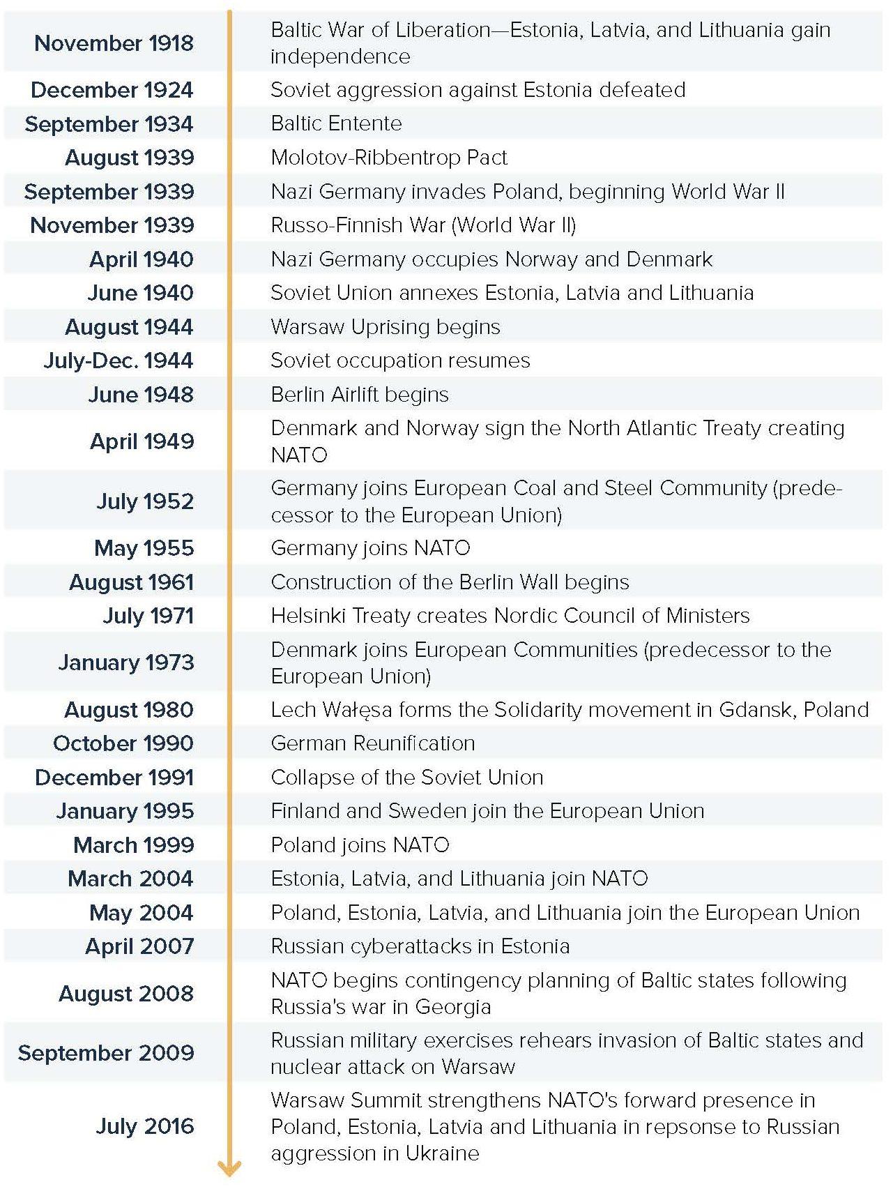 Nordic-Baltic Timeline 2