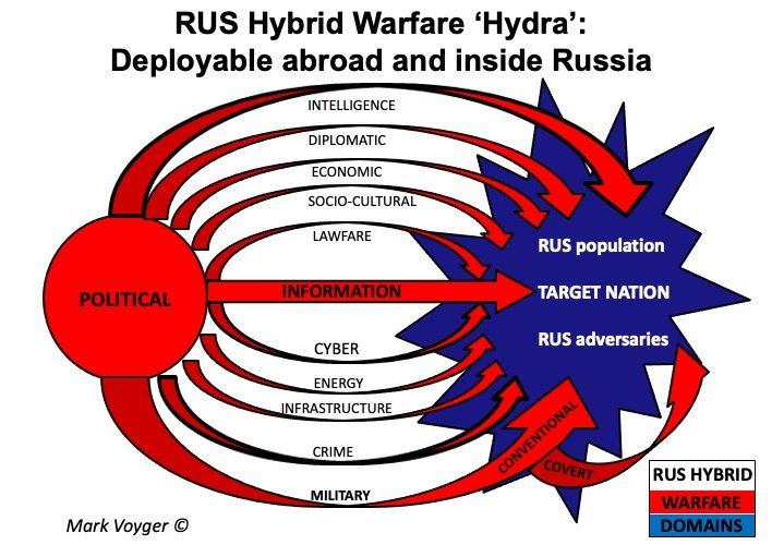 RUS Hybrid Warfare Hydra