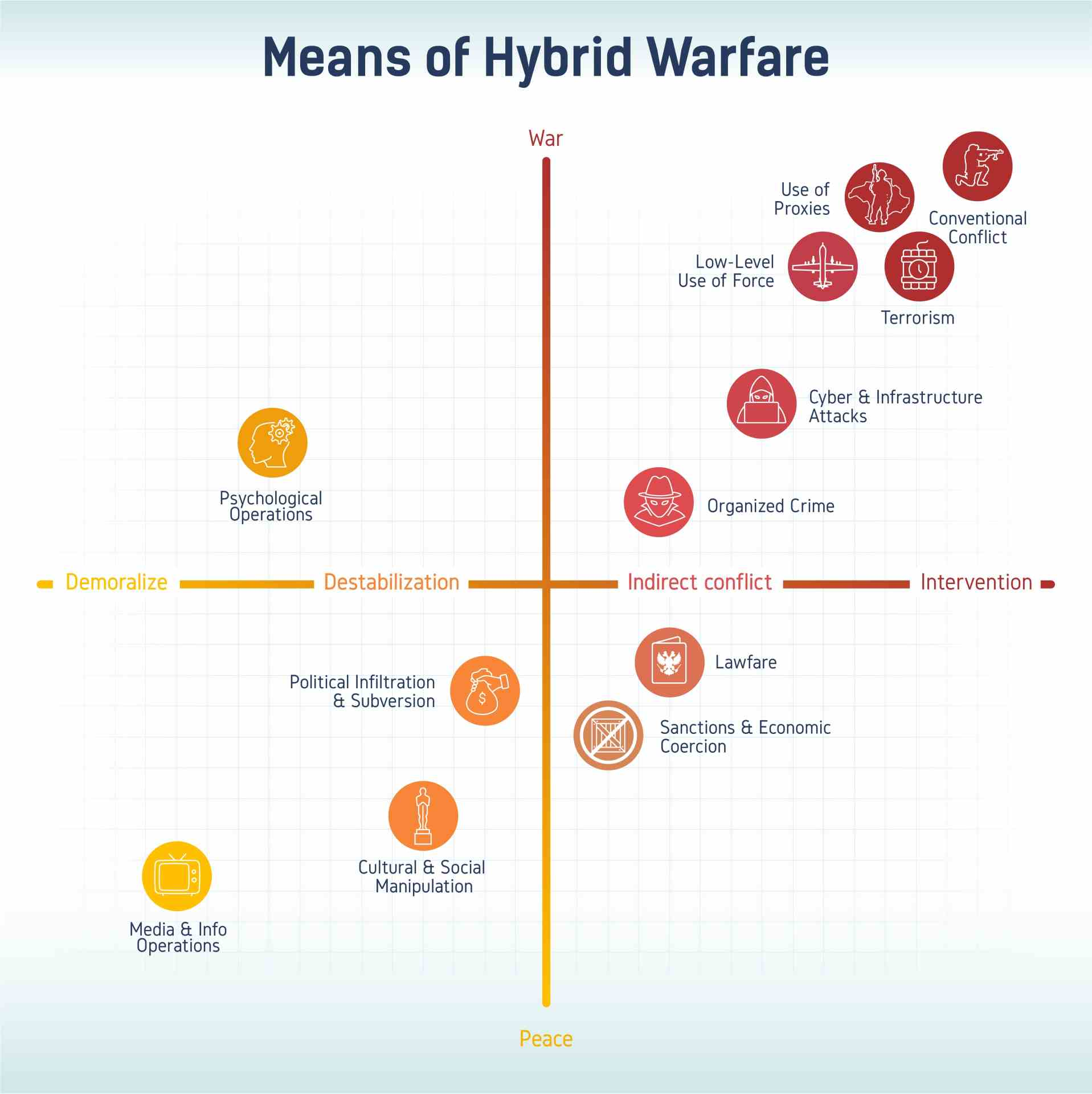 Means of Hybrid Warfare infographic