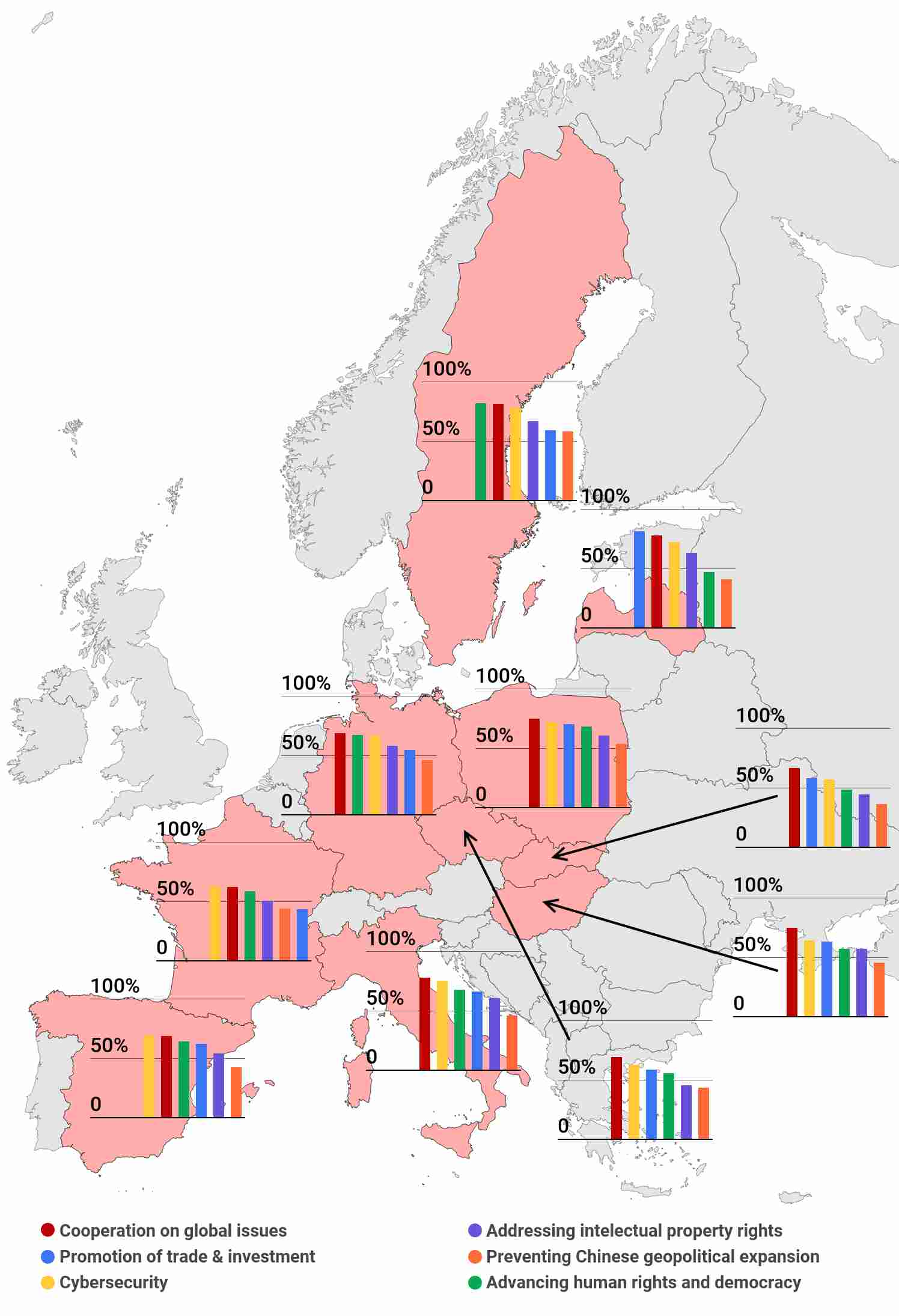 Foreign policy priorities on China across European countries (% of respondents agreeing) Source: CEIAS & Sinophone Borderlands.