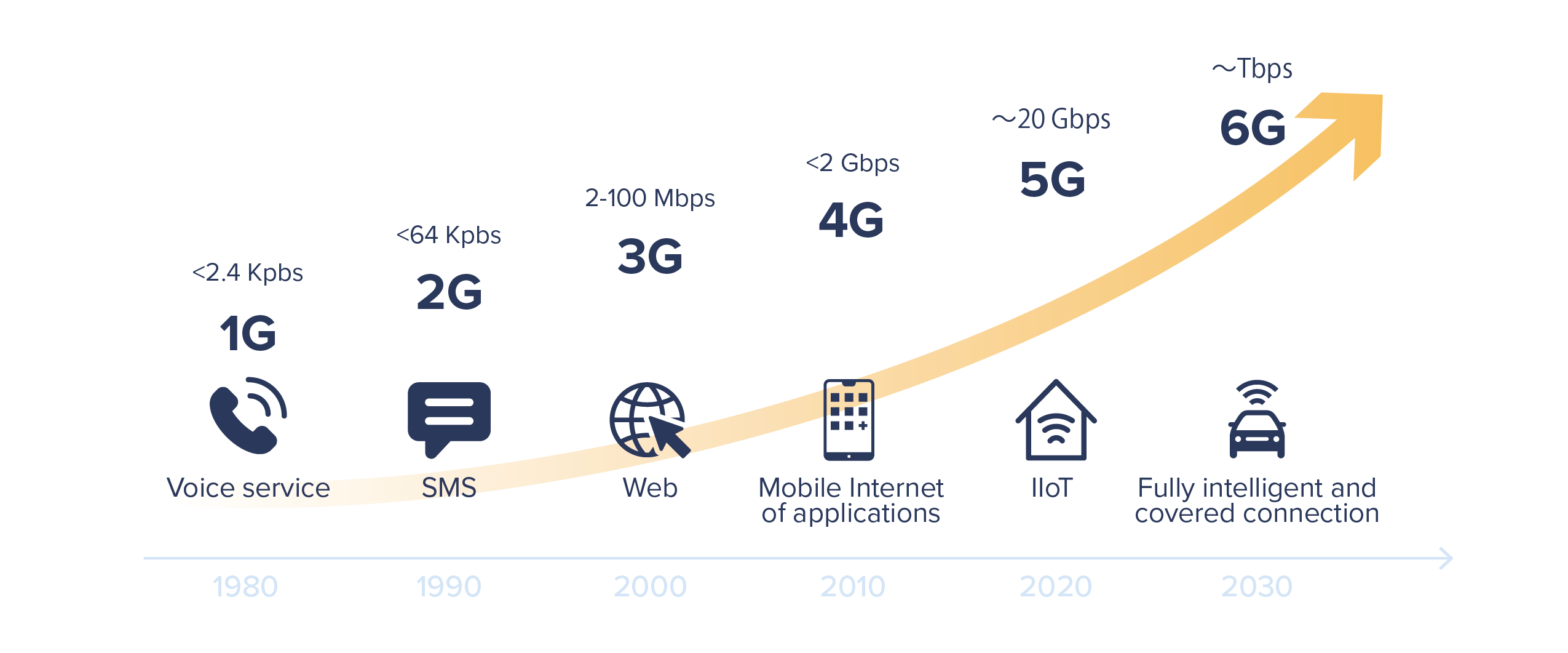 Figure 1. Example of 5G network architecture